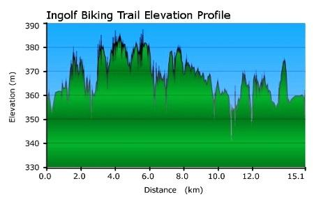 Ingolf Mountain Biking Trail elevation